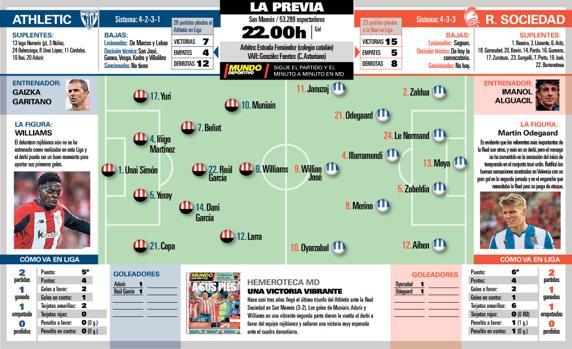 El Athletic busca confirmar su buen inicio en el derbi ante la Real 1