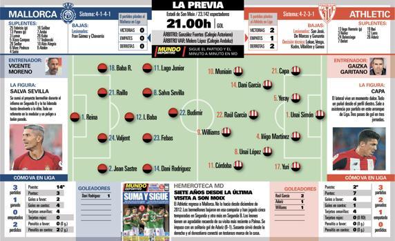 Partido trampa en Mallorca para el Athletic 1