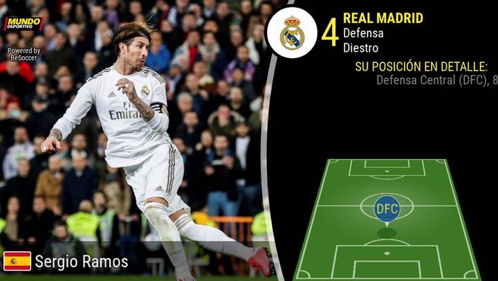 La trayectoria de Sergio Ramos
