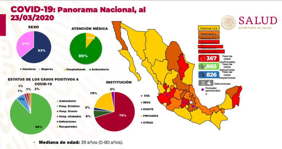 Muere mexicano en cuarentena por coronavirus en Perú 2